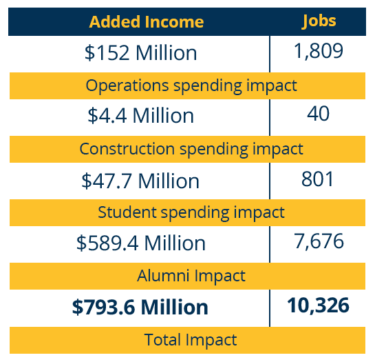 Table describing impacts created by Fullerton College in fiscal year 2016-17