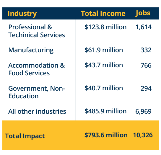Table describing top industries impacted by Fullerton College